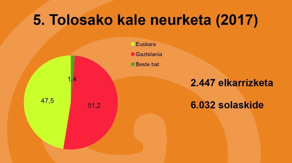 Aurkeztu ditugu 2017ko Tolosako kale neurketaren emaitzak 47