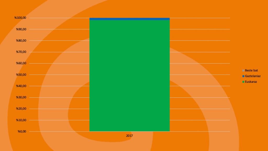 Elduain: Kale-erabilera 9