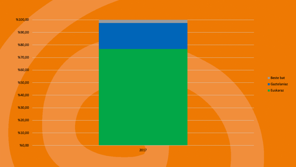 Ikaztegieta: Kale-erabilera 9