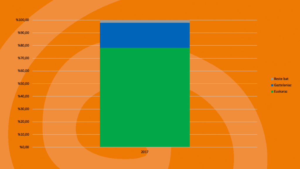Irura: Kale-erabilera 9