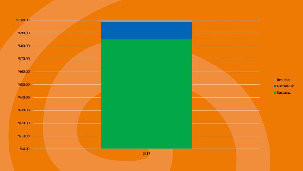 Leaburu-Txarama: Kale-erabilera 9