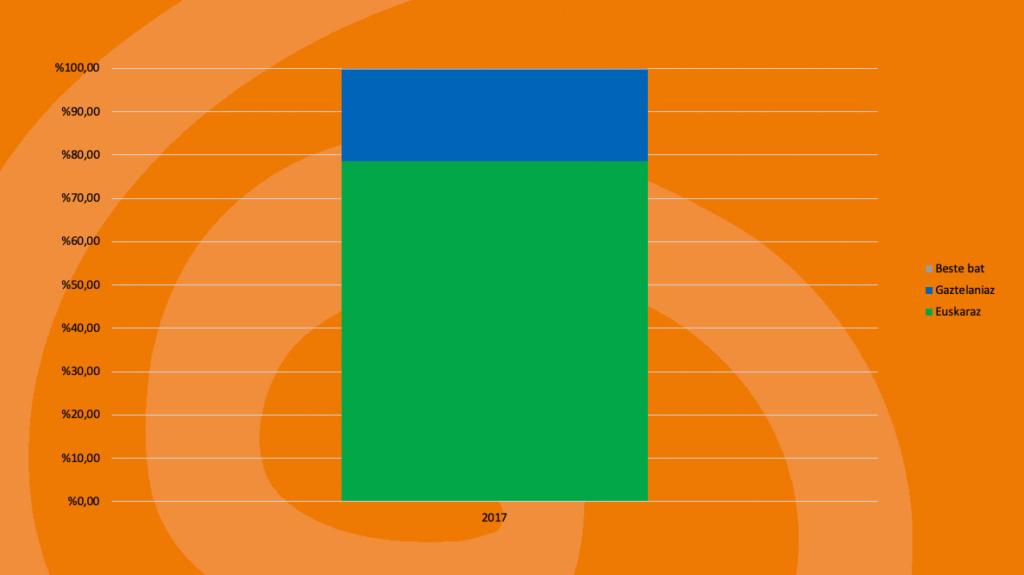 Orendain: Kale-erabilera 9