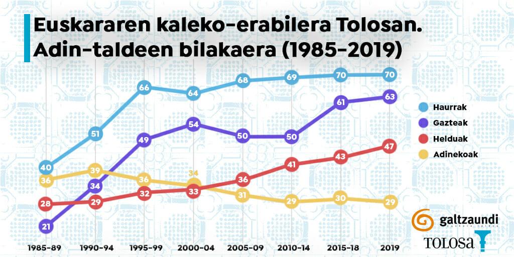 Ehun urtean lehen aldiz, euskara gehiago entzun da Tolosako kaleetan gaztelera baino 23