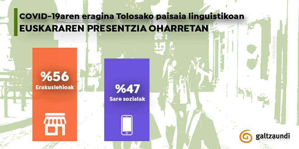 COVID-19aren eragina Tolosako paisaia linguistikoan 1